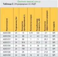 Table2